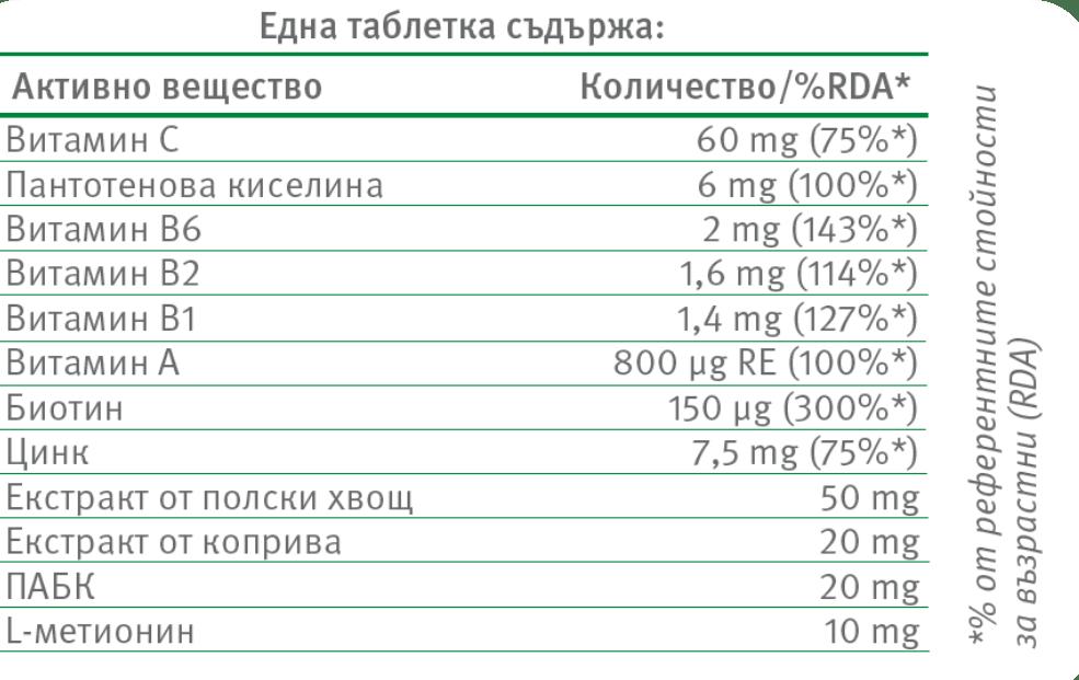 Състав - Парусан таблетки
